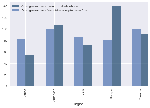 Visa free travels - exploratory analysis with Kaggle dataset